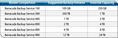barracuda backup service features