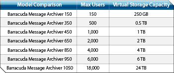 barracuda message archiver features