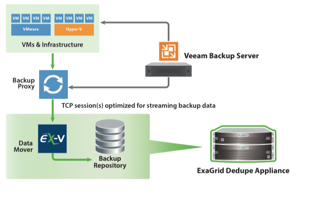 ExaGrid for Veeam • Storage Support Partners